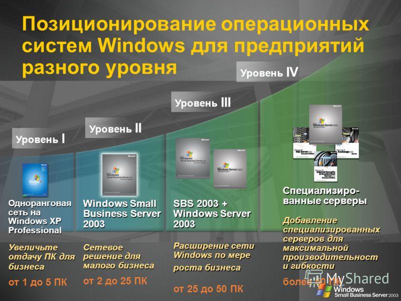 Позиционирование операционных систем Windows для предприятий разного уровня Одноранговая сеть на Windows XP Professional Увеличьте отдачу ПК для бизнеса от 1 до 5 ПК Уровень I Уровень II Уровень III Уровень IV Специализиро- ванные серверы \ Добавлени