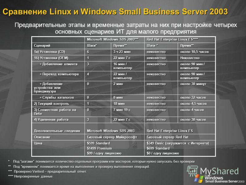 Сравнение Linux и Windows Small Business Server 2003 Предварительные этапы и временные затраты на них при настройке четырех основных сценариев ИТ для малого предприятия Microsoft Windows SBS 2003*** Red Hat Enterprise Linux ES**** Сценарий Шаги* Врем