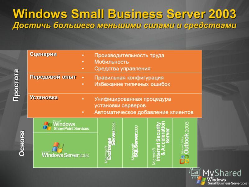 Windows Small Business Server 2003 Достичь большего меньшими силами и средствами Основа Простота Установка Унифицированная процедура установки серверов Автоматическое добавление клиентов Сценарии Производительность труда Мобильность Средства управлен