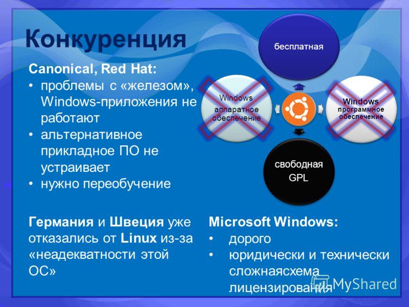 Конкуренция Canonical, Red Hat: проблемы с «железом», Windows-приложения не работают альтернативное прикладное ПО не устраивает нужно переобучение Германия и Швеция уже отказались от Linux из-за «неадекватности этой ОС» бесплатная Windows программное