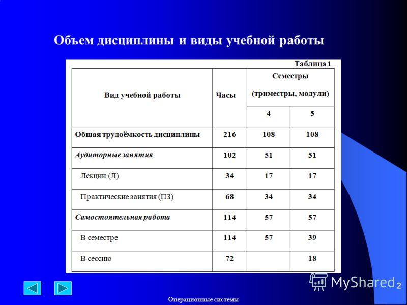 Операционные системы 2 Объем дисциплины и виды учебной работы