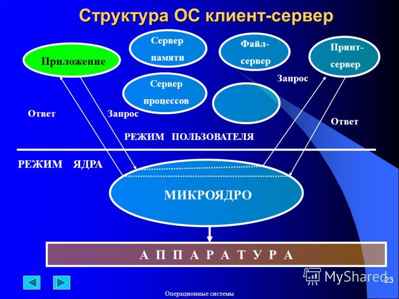 Операционные системы 23 Структура ОС клиент-сервер Приложение А П П А Р А Т У Р А МИКРОЯДРО Сервер памяти Файл- сервер Принт- сервер РЕЖИМ ПОЛЬЗОВАТЕЛЯ РЕЖИМ ЯДРА ЗапросОтвет Запрос Ответ Сервер процессов