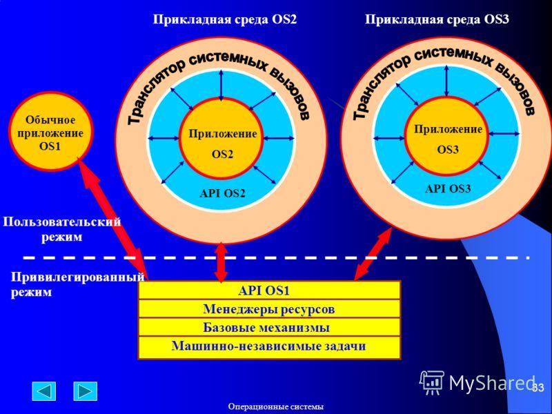 Операционные системы 33 Обычное приложение OS1 Приложение OS2 API OS2 Приложение OS3 API OS3 API OS1 Менеджеры ресурсов Базовые механизмы Машинно-независимые задачи Пользовательский режим Привилегированный режим Прикладная среда OS2Прикладная среда O