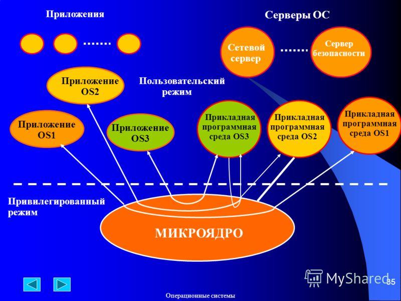 Операционные системы 35 МИКРОЯДРО Приложения Серверы ОС Приложение OS1 Приложение OS2 Приложение OS3 Привилегированный режим Прикладная программная среда OS3 Прикладная программная среда OS2 Прикладная программная среда OS1 Сетевой сервер Сервер безо