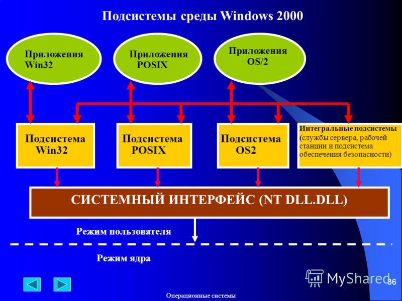 Операционные системы 36 Подсистемы среды Windows 2000 Приложения Win32 Приложения POSIX Приложения OS/2 Подсистема Win32 Подсистема POSIX Подсистема OS2 Интегральные подсистемы (службы сервера, рабочей станции и подсистема обеспечения безопасности) С