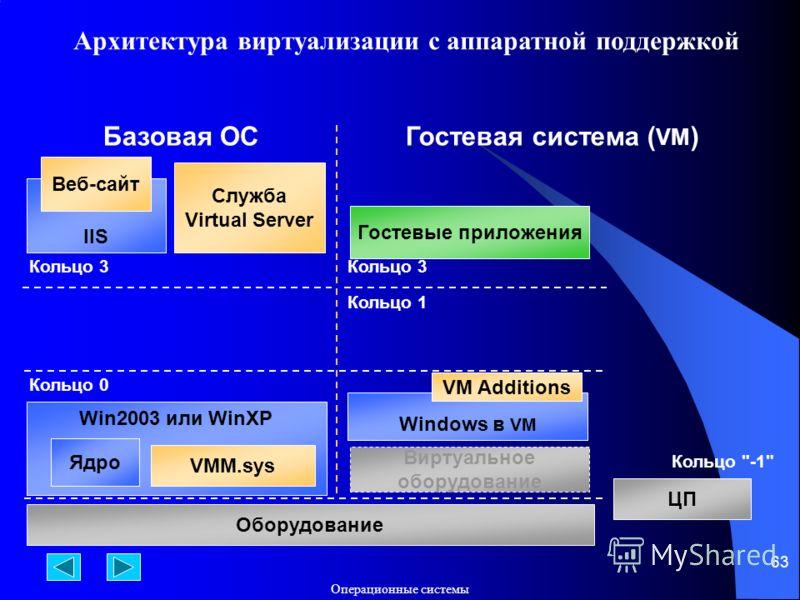 Операционные системы 63 Win2003 или WinXP Ядро VMM.sys Кольцо 0 Оборудование Базовая ОСГостевая система ( VM ) Кольцо 1 Кольцо 3 Windows в VM VM Additions Гостевые приложения Кольцо 3 Служба Virtual Server IIS Веб-сайт Виртуальное оборудование ЦП Кол