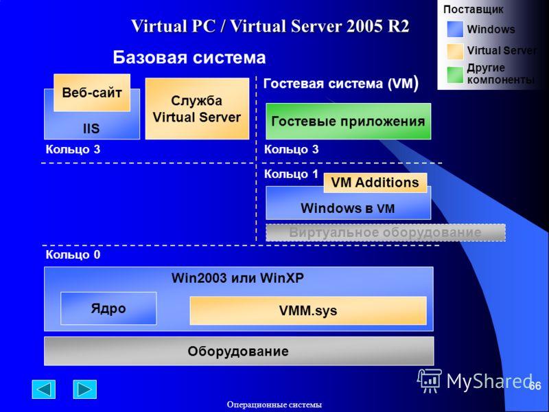 Операционные системы 66 Virtual PC / Virtual Server 2005 R2 Win2003 или WinXP Ядро VMM.sys Кольцо 0 Оборудование Базовая система Гостевая система (VM ) Кольцо 1 Кольцо 3 Windows в VM VM Additions Гостевые приложения Кольцо 3 Служба Virtual Server IIS