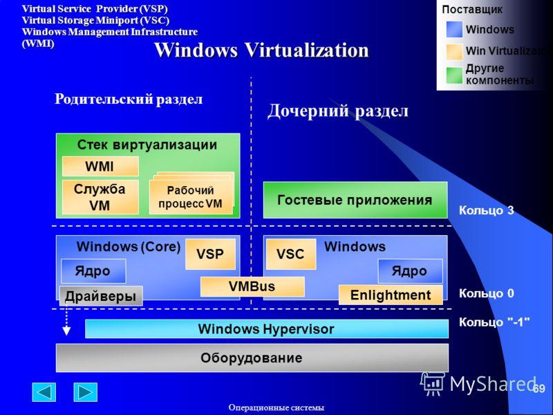 Операционные системы 69 Windows Virtualization Windows (Core) Ядро Windows Hypervisor Кольцо 0 Оборудование Родительский раздел Дочерний раздел Кольцо 3 Гостевые приложения Кольцо