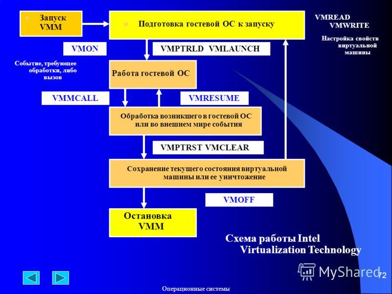 Операционные системы 72 Запуск VMM Подготовка гостевой ОС к запуску VMPTRLD VMLAUNCH Работа гостевой ОС VMON Обработка возникшего в гостевой ОС или во внешнем мире события Сохранение текущего состояния виртуальной машины или ее уничтожение VMREAD VMW