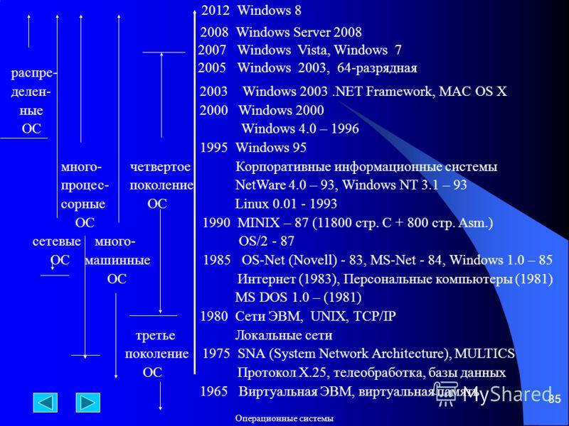 Операционные системы 85 распре- делен- 2003 Windows 2003.NET Framework, MAC OS X ные 2000 Windows 2000 ОС Windows 4.0 – 1996 1995 Windows 95 много- четвертое Корпоративные информационные системы процес- поколение NetWare 4.0 – 93, Windows NT 3.1 – 93