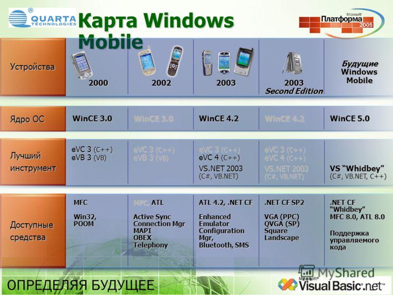 Карта Windows Mobile Доступныесредства.NET CF Whidbey MFC 8.0, ATL 8.0 Поддержка управляемого кода Поддержка управляемого кода.NET CF SP2 VGA (PPC) QVGA (SP) Square Landscape ATL 4.2,.NET CF Enhanced Emulator Configuration Mgr, Bluetooth, SMS MFC, AT