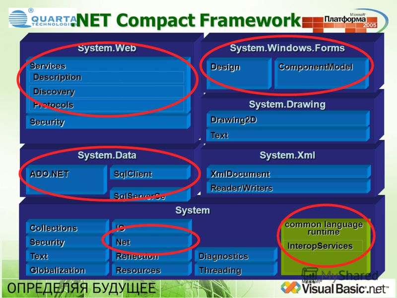 .NET Compact Framework System System.DataSystem.Xml System.Web Globalization Text Security Collections Resources Reflection Net IO Threading Diagnostics ADO.NET SqlServerCe SqlClientXmlDocument common language runtime InteropServices Security Service
