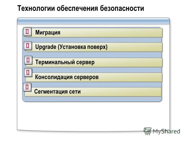 Технологии обеспечения безопасности Миграция Upgrade (Установка поверх) Терминальный сервер Консолидация серверов Сегментация сети