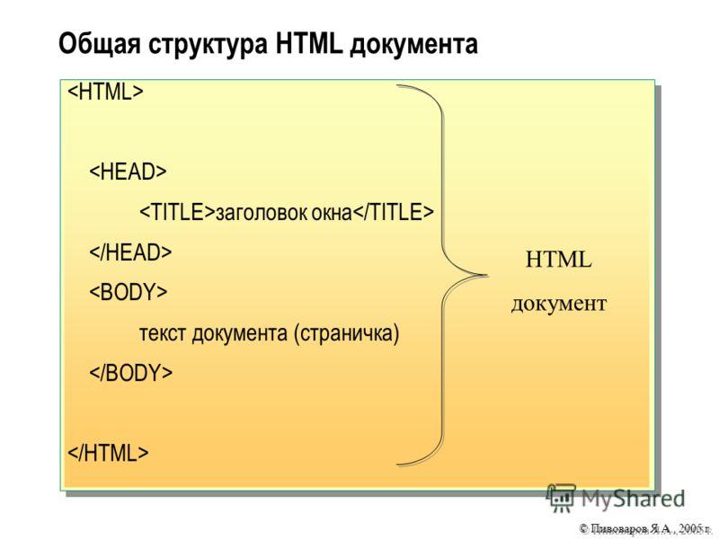 © Пивоваров Я.А., 2005 г. Общая структура HTML документа заголовок окна текст документа (страничка) HTML документ