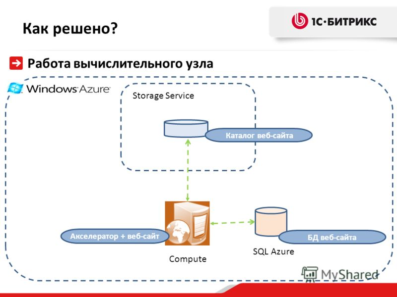 Как решено? Работа вычислительного узла Каталог веб-сайта Акселератор + веб-сайт Storage Service Compute SQL Azure БД веб-сайта