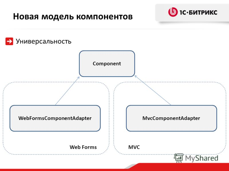 Новая модель компонентов Универсальность Component WebFormsComponentAdapterMvcComponentAdapter Web FormsMVC