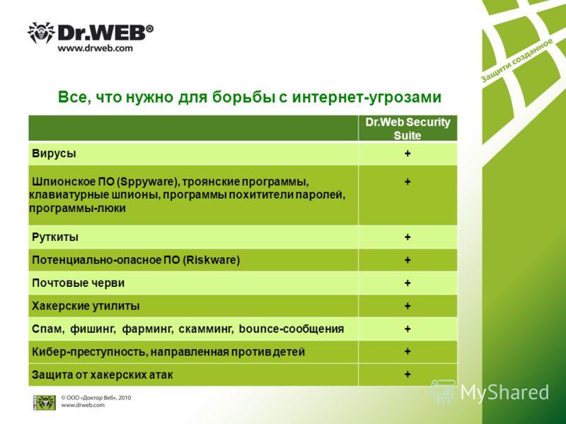 Все, что нужно для борьбы с интернет-угрозами Dr.Web Security Suite Вирусы+ Шпионское ПО (Sppyware), троянские программы, клавиатурные шпионы, программы похитители паролей, программы-люки + Руткиты+ Потенциально-опасное ПО (Riskware)+ Почтовые черви+