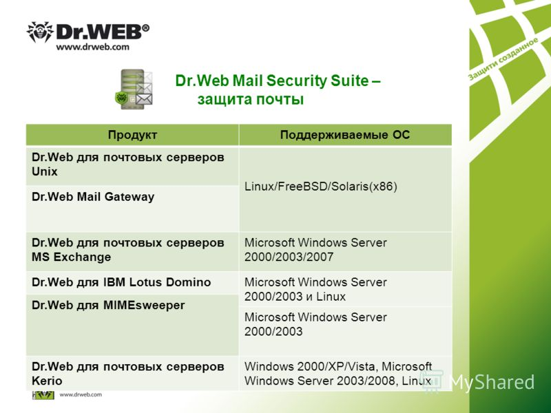 Dr.Web Mail Security Suite – защита почты ПродуктПоддерживаемые ОС Dr.Web для почтовых серверов Unix Linux/FreeBSD/Solaris(x86) Dr.Web Mail Gateway Dr.Web для почтовых серверов MS Exchange Microsoft Windows Server 2000/2003/2007 Dr.Web для IBM Lotus