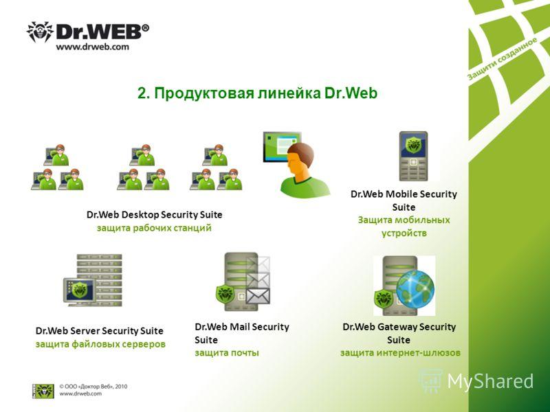Dr.Web Desktop Security Suite защита рабочих станций Dr.Web Gateway Security Suite защита интернет-шлюзов Dr.Web Mail Security Suite защита почты Dr.Web Server Security Suite защита файловых серверов Dr.Web Mobile Security Suite Защита мобильных устр