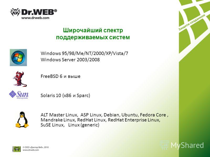 Широчайший спектр поддерживаемых систем Windows 95/98/Me/NT/2000/XP/Vista/7 Windows Server 2003/2008 Solaris 10 (x86 и Sparc) FreeBSD 6 и выше ALT Master Linux, ASP Linux, Debian, Ubuntu, Fedora Core, Mandrake Linux, RedHat Linux, RedHat Enterprise L