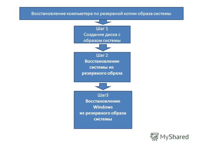 Восстановление компьютера по резервной копии образа системы Шаг 1 Создание диска с образом системы Шаг 2 Восстановление системы из резервного образа Шаг3 Восстановление Windows из резервного образа системы