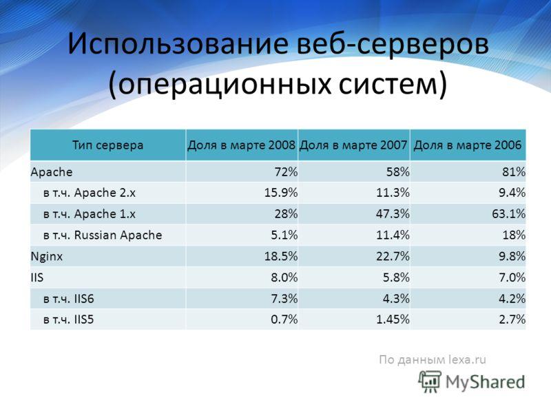 Использование веб-серверов (операционных систем) Тип сервераДоля в марте 2008Доля в марте 2007Доля в марте 2006 Apache72%58%81% в т.ч. Apache 2.x15.9%11.3%9.4% в т.ч. Apache 1.x28%47.3%63.1% в т.ч. Russian Apache5.1%11.4%18% Nginx18.5%22.7%9.8% IIS8.