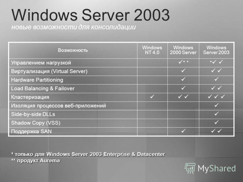 Windows Server 2003 новые возможности для консолидации Возможность Windows NT 4.0 Windows 2000 Server Windows Server 2003 Управлением нагрузкой * * * Виртуализация (Virtual Server) Hardware Partitioning Load Balancing & Failover Кластеризация Изоляци