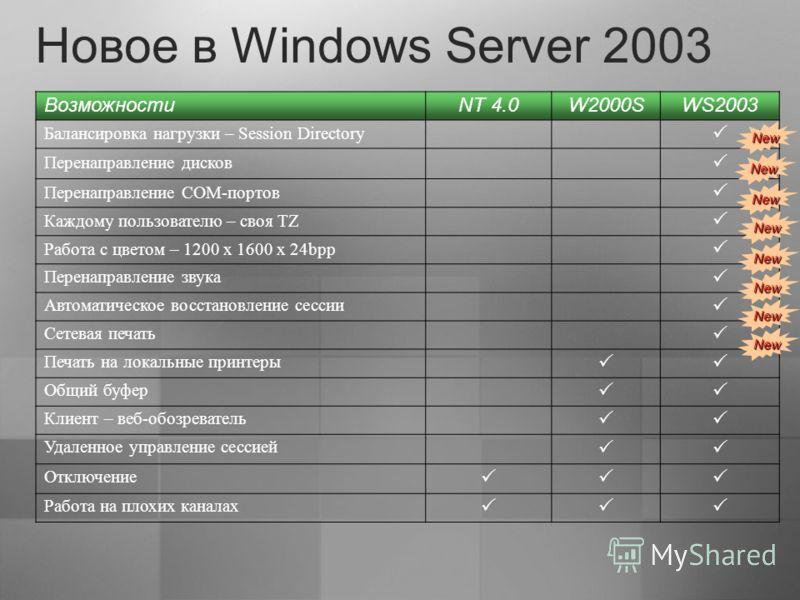 Новое в Windows Server 2003 Возможности NT 4.0W2000SWS2003 Балансировка нагрузки – Session Directory Перенаправление дисков Перенаправление COM-портов Каждому пользователю – своя TZ Работа с цветом – 1200 x 1600 x 24bpp Перенаправление звука Автомати