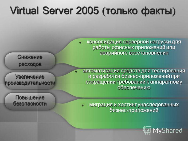 Virtual Server 2005 ( только факты ) консолидация серверной нагрузки для работы офисных приложений или аварийного восстановления автоматизация средств для тестирования и разработки бизнес-приложений при сокращении требований к аппаратному обеспечению