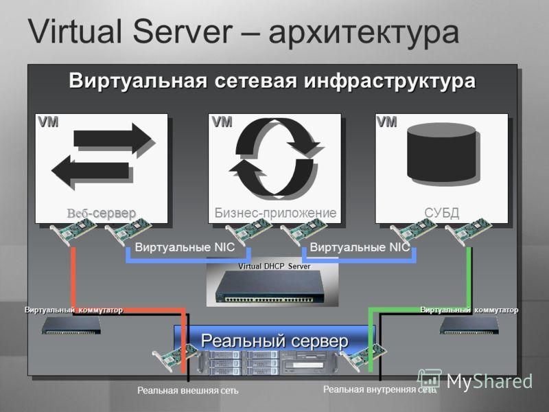 Виртуальная сетевая инфраструктура Private virtual network Виртуальные NIC Virtual Server – архитектура Реальный сервер Реальная внутренняя сеть Реальная внешняя сеть Virtual DHCP Server Веб -сервер Бизнес-приложение СУБД VMVMVM Виртуальный коммутато
