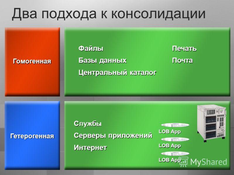 Два подхода к консолидации Гетерогенная Гомогенная ФайлыПечать Базы данныхПочта Центральный каталог С лужбы Серверы приложений Интернет LOB App