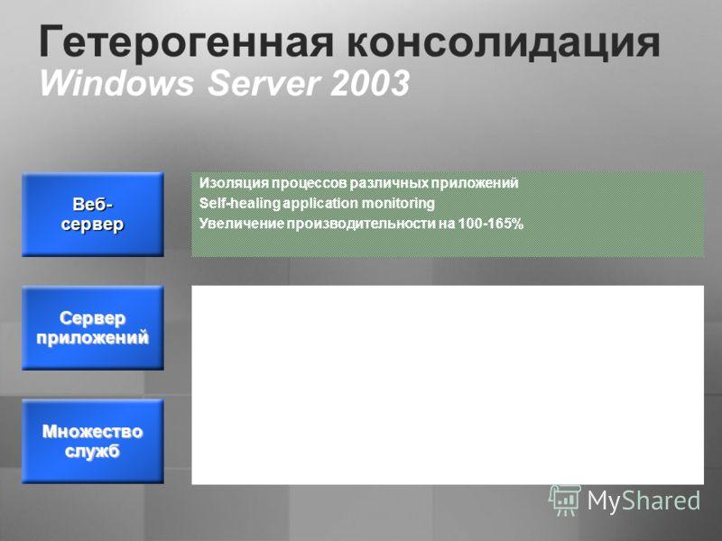 Гетерогенная консолидация Windows Server 2003 Множество служб Изоляция процессов различных приложений Self-healing application monitoring Увеличение производительности на 100-165% Windows System Resource Manager (WSRM) Virtual Server Балансировка наг