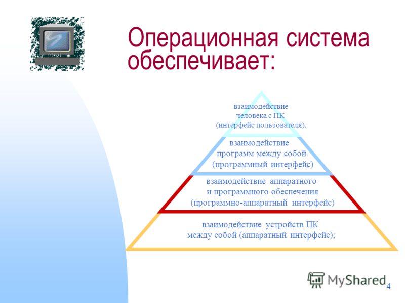 4 Операционная система обеспечивает: взаимодействие человека с ПК (интерфейс пользователя). взаимодействие программ между собой (программный интерфейс) взаимодействие аппаратного и программного обеспечения (программно-аппаратный интерфейс) взаимодейс