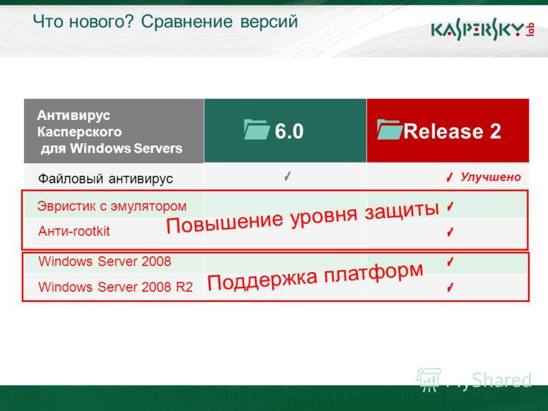 Что нового? Сравнение версий 6.0Release 2 Файловый антивирус Эвристик с эмулятором Анти-rootkit Windows Server 2008 Windows Server 2008 R2 Антивирус Касперского для Windows Servers Повышение уровня защиты Улучшено Поддержка платформ