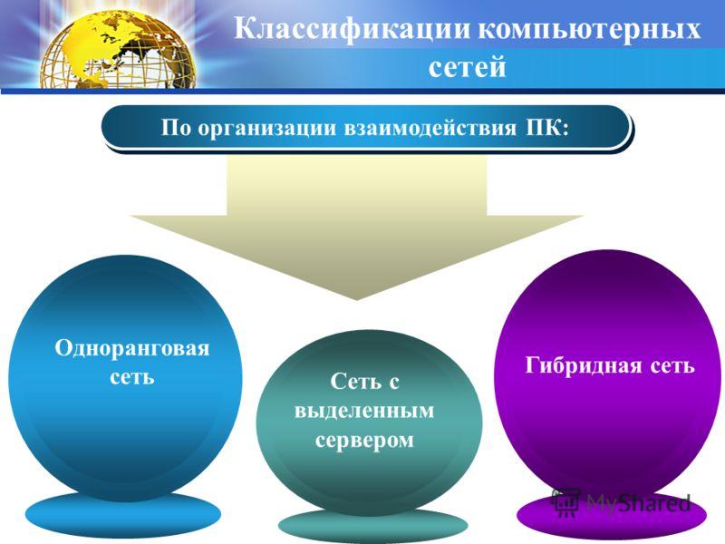 По организации взаимодействия ПК: Гибридная сеть Сеть с выделенным сервером Одноранговая сеть Классификации компьютерных сетей