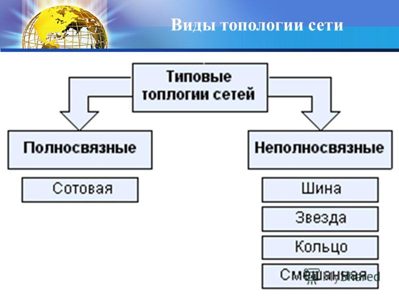 Кафедра ИМПИ ЧГПУ 28 Виды топологии сети