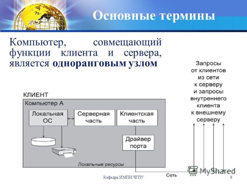 Кафедра ИМПИ ЧГПУ 6 Компьютер, совмещающий функции клиента и сервера, является одноранговым узлом Основные термины