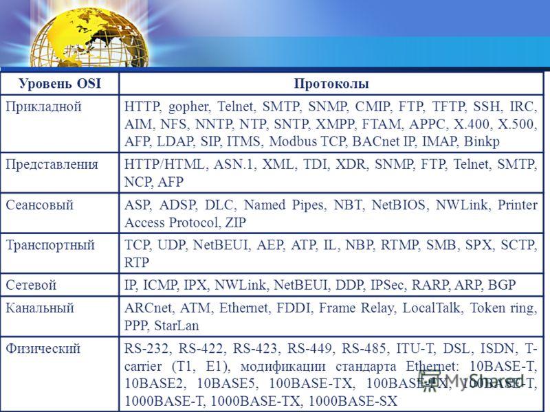 Уровень OSIПротоколы ПрикладнойHTTP, gopher, Telnet, SMTP, SNMP, CMIP, FTP, TFTP, SSH, IRC, AIM, NFS, NNTP, NTP, SNTP, XMPP, FTAM, APPC, X.400, X.500, AFP, LDAP, SIP, ITMS, Modbus TCP, BACnet IP, IMAP, Binkp ПредставленияHTTP/HTML, ASN.1, XML, TDI, X