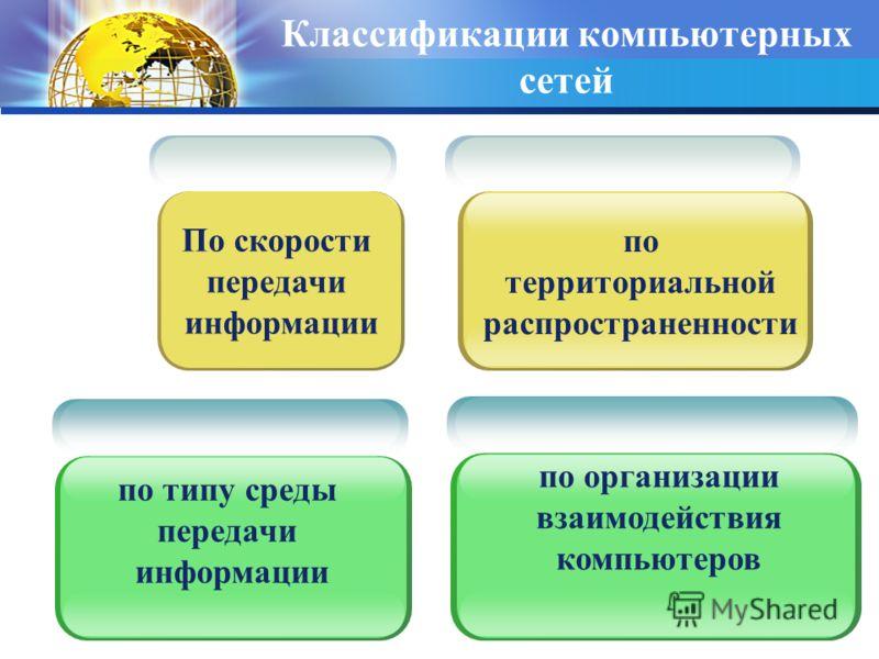 Классификации компьютерных сетей по типу среды передачи информации по территориальной распространенности по организации взаимодействия компьютеров По скорости передачи информации