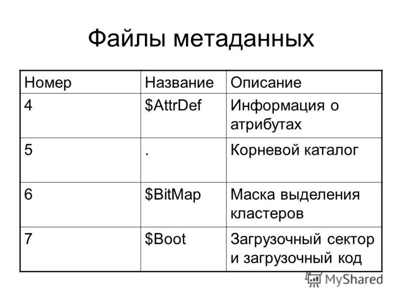 Файлы метаданных НомерНазваниеОписание 4$AttrDefИнформация о атрибутах 5.Корневой каталог 6$BitMapМаска выделения кластеров 7$BootЗагрузочный сектор и загрузочный код