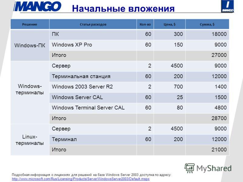 Начальные вложения РешениеСтатья расходовКол-воЦена, $Сумма, $ Windows-ПК ПК6030018000 Windows XP Pro601509000 Итого27000 Windows- терминалы Сервер245009000 Терминальная станция6020012000 Windows 2003 Server R227001400 Windows Server CAL60251500 Wind