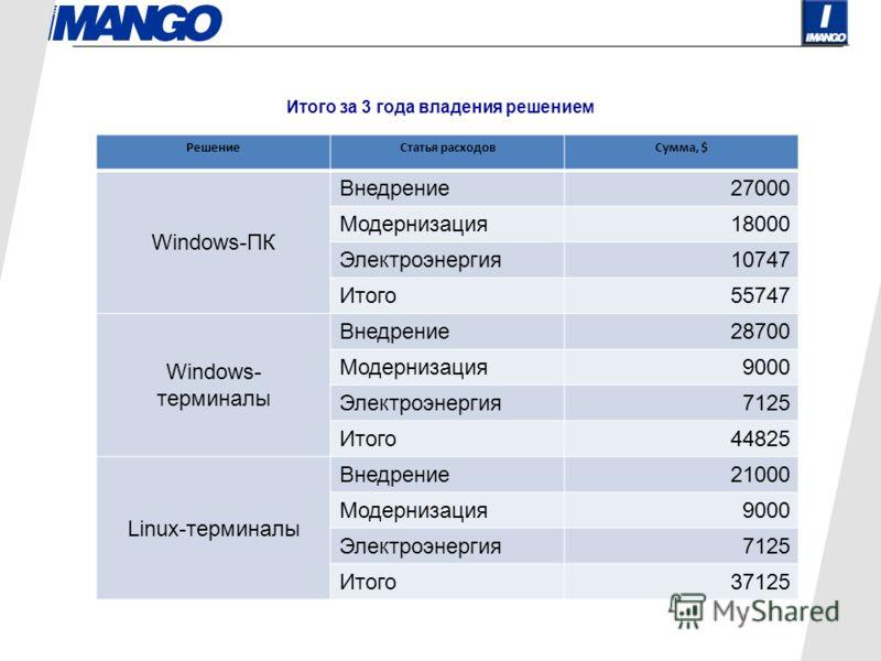 Итого за 3 года владения решением РешениеСтатья расходовСумма, $ Windows-ПК Внедрение27000 Модернизация18000 Электроэнергия10747 Итого55747 Windows- терминалы Внедрение28700 Модернизация9000 Электроэнергия7125 Итого44825 Linux-терминалы Внедрение2100