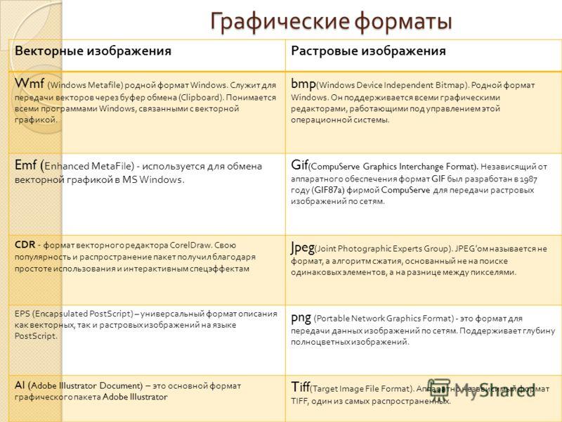 Графические форматы Векторные изображенияРастровые изображения Wmf (Windows Metafile) родной формат Windows. Служит для передачи векторов через буфер обмена (Clipboard). Понимается всеми программами Windows, связанными с векторной графикой. bmp (Wind