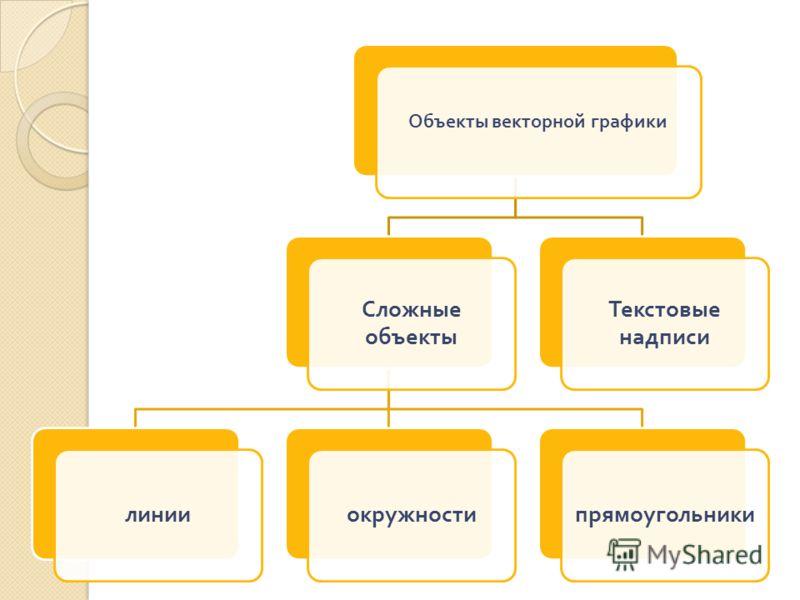 Объекты векторной графики Сложные объекты линииокружностипрямоугольники Текстовые надписи