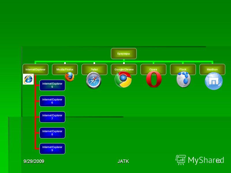 9/29/2009JATK10 Браузеры Internet Explorer 5 Internet Explorer 6 Internet Explorer 7 Internet Explorer 8 Internet Explorer 9 Mozila FirefoxSafariGoogle ChromeOperaFlockMaxthon