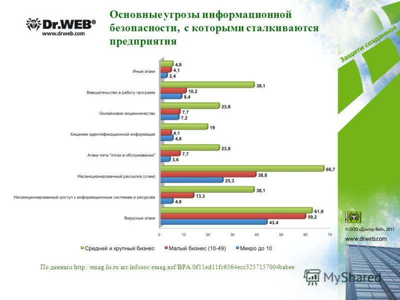 Основные угрозы информационной безопасности, с которыми сталкиваются предприятия По данным http://emag.iis.ru/arc/infosoc/emag.nsf/BPA/0f11ed11fc6564ecc3257157004babee