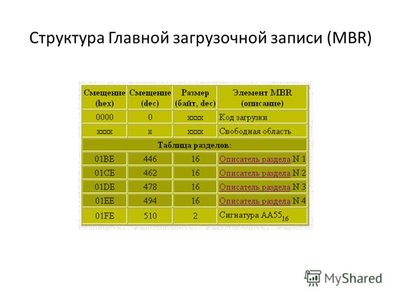 Структура Главной загрузочной записи (MBR)