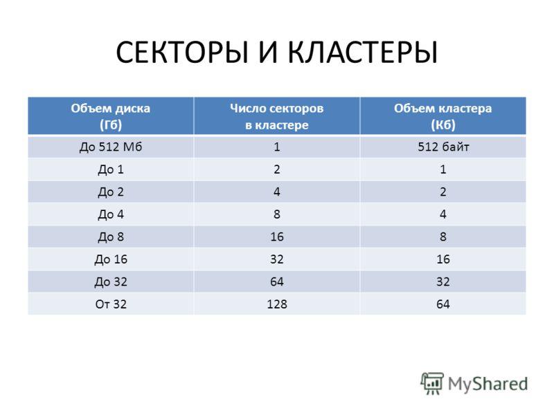 СЕКТОРЫ И КЛАСТЕРЫ Объем диска (Гб) Число секторов в кластере Объем кластера (Кб) До 512 Мб1512 байт До 121 До 242 До 484 До 8168 До 163216 До 326432 От 3212864