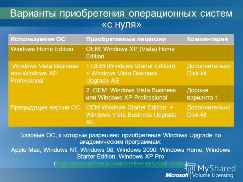 Варианты приобретения операционных систем «с нуля» Используемая ОСПриобретаемые лицензииКомментарий Windows Home EditionOEM: Windows XP (Vista) Home Edition Windows Vista Business или Windows XP Professional 1.OEM (Windows Starter Edition) + Windows