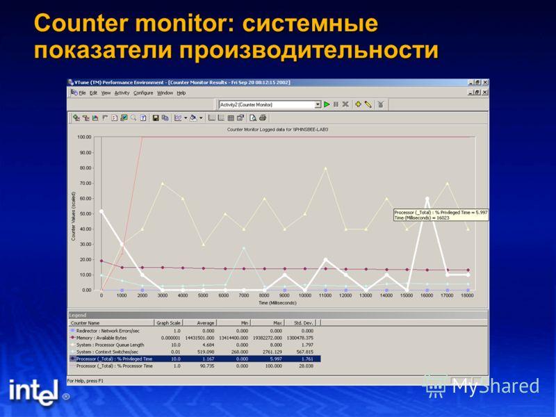 Counter monitor: системные показатели производительности
